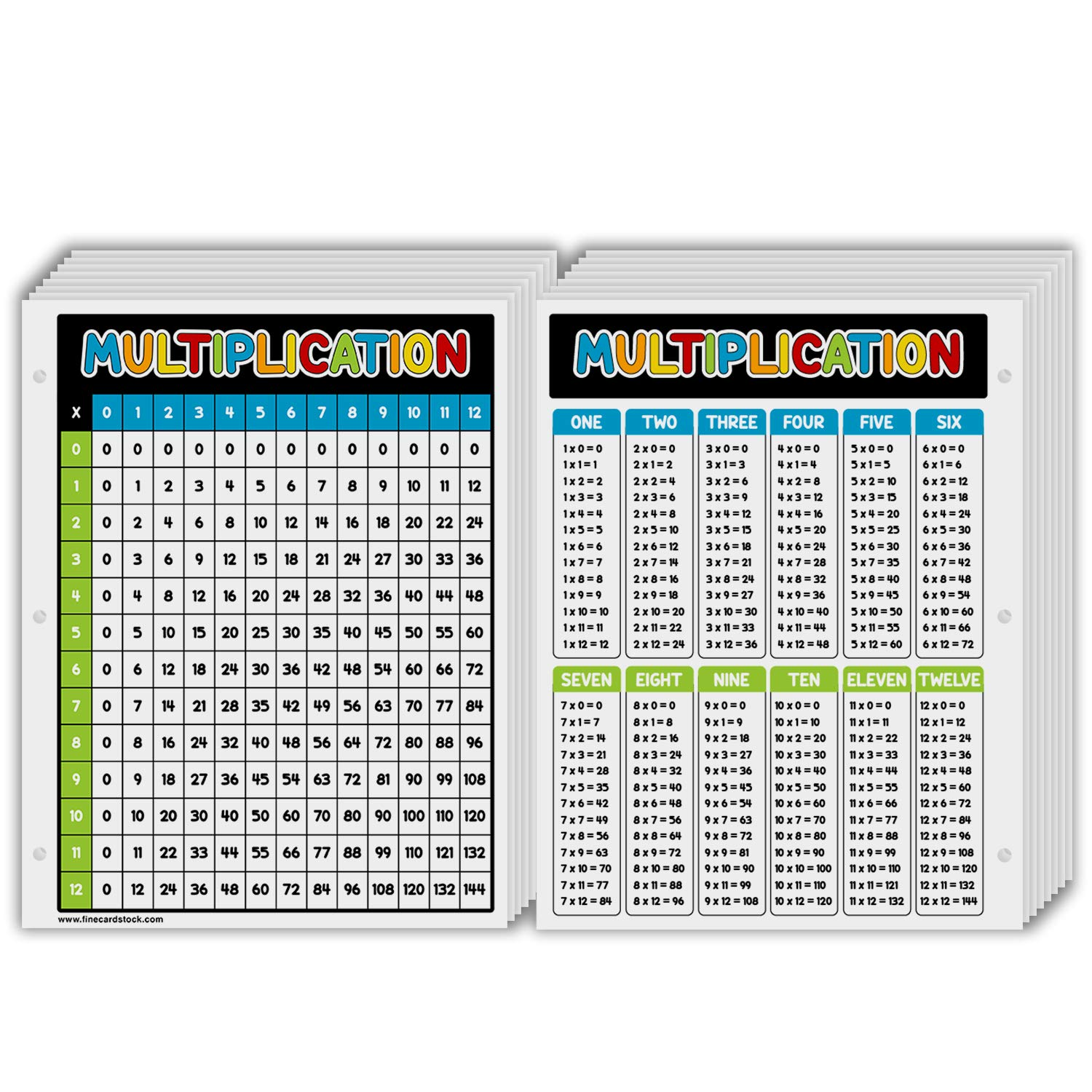 """Education Multiplication Chart Table Poster – Great Cards for Learning School Children of All Ages 