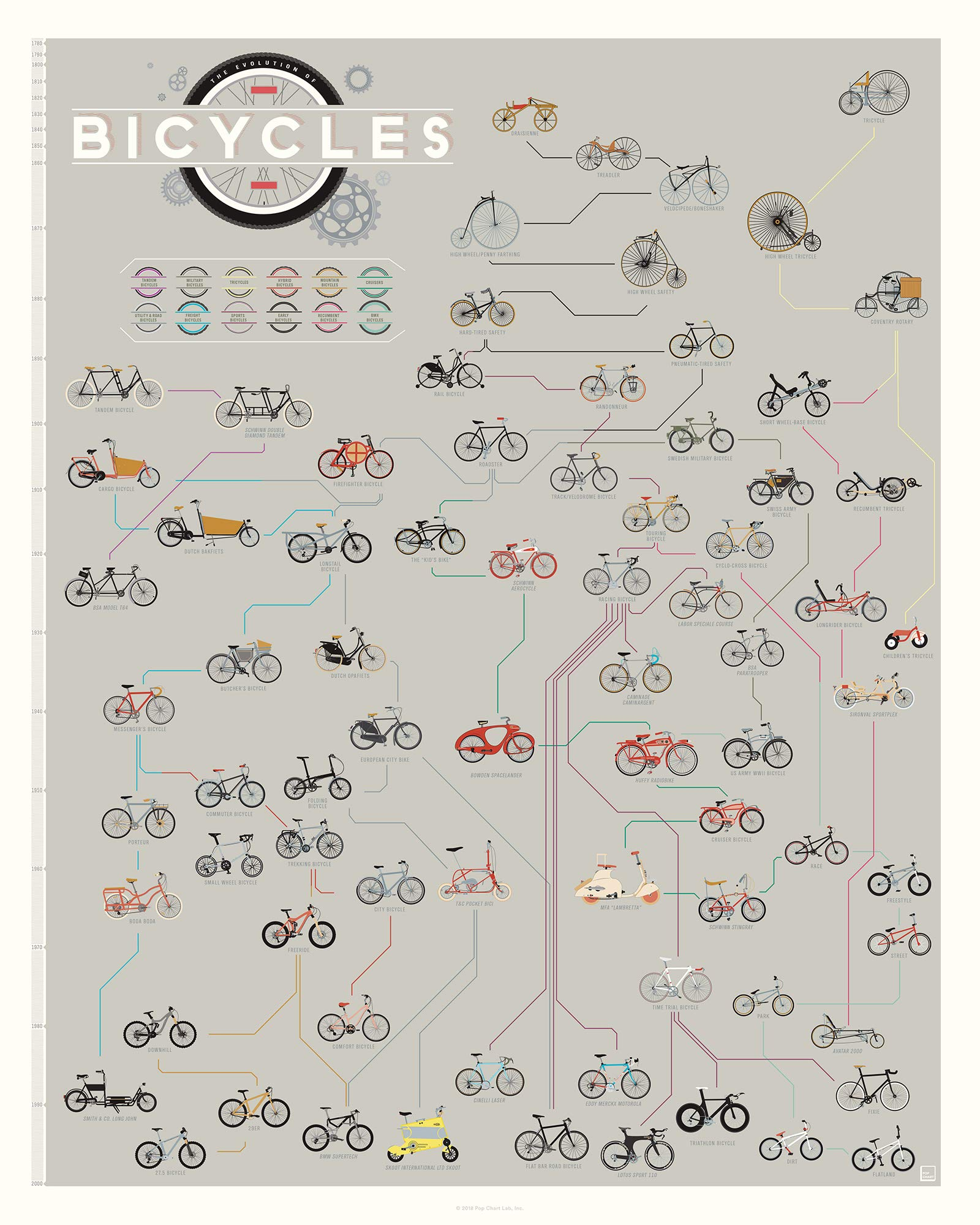 Pop Chart: Poster Prints (16x20) - Bicycle Infographic - Printed on Archival Stock - Features Fun Facts About Your Favorite Things