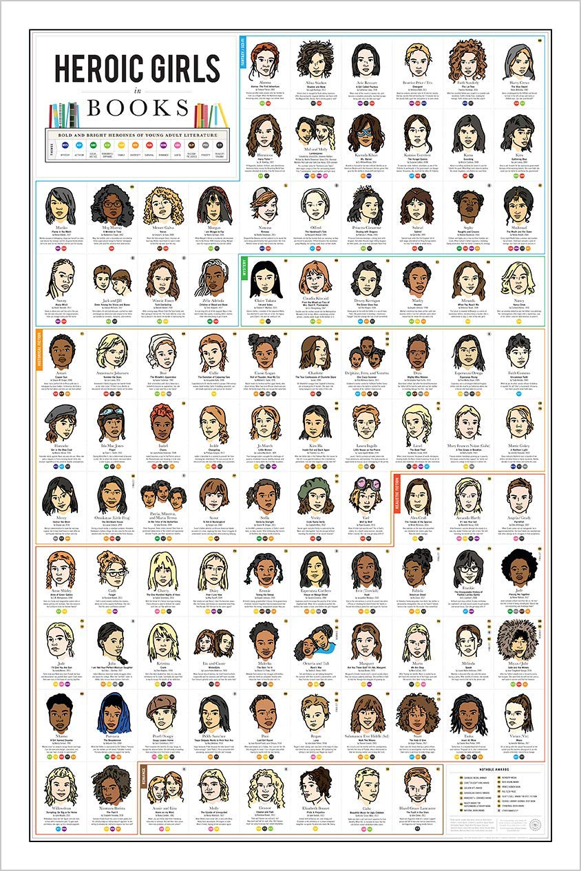 Heroic Girls in Books Poster - Inspirational Gift for Girls & Teens, 24x36 inch Wall Art Charts Strong Girl Characters for Young Adult Readers: Sci-Fi, Fantasy, LGBTQ, Social Justice