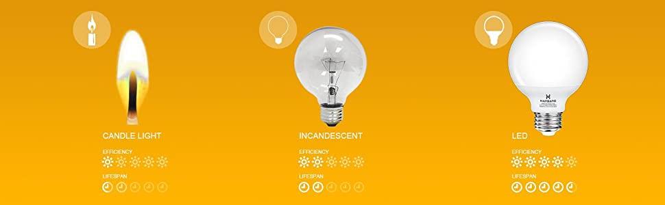 Energy Saving E26 Base Bathroom Light Bulb