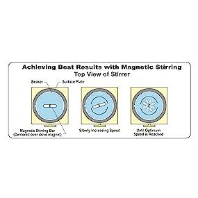 Magnetic stirring, magnetic stirbars, magnetic spinbars