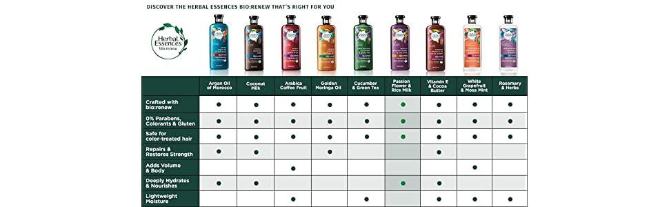 Herbal essences, shampoo, color-free, paraben-free, gluten-free, dry hair, frizzy hair, anti-frizz