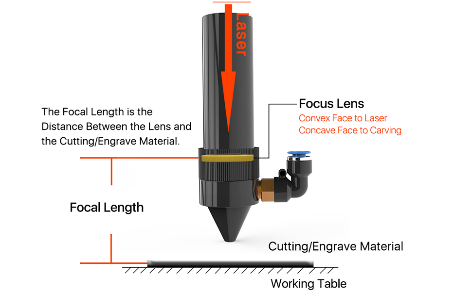 How to determine focal length