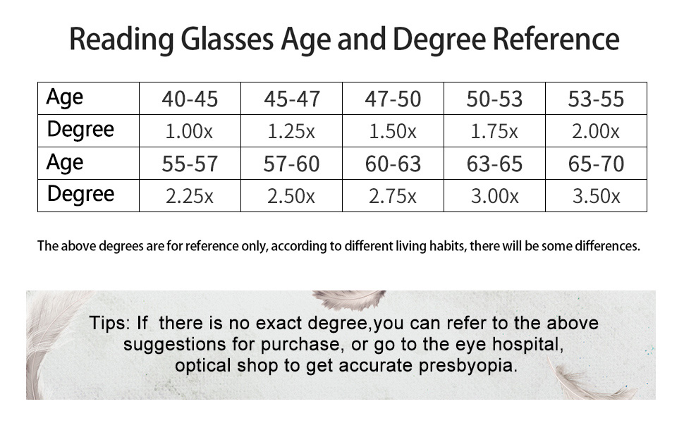 reading glasses age and degree reference
