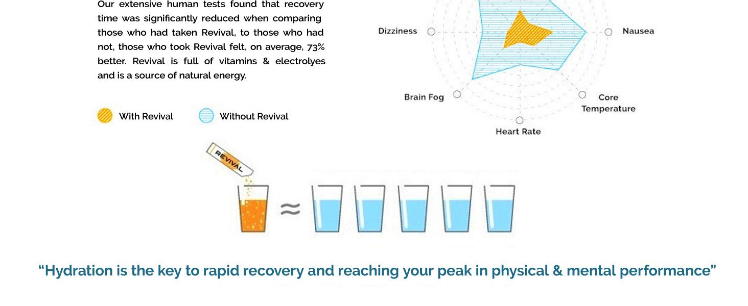 hangover drink pills patch electrolytes hydration high strength vit vitamin c powder immunity