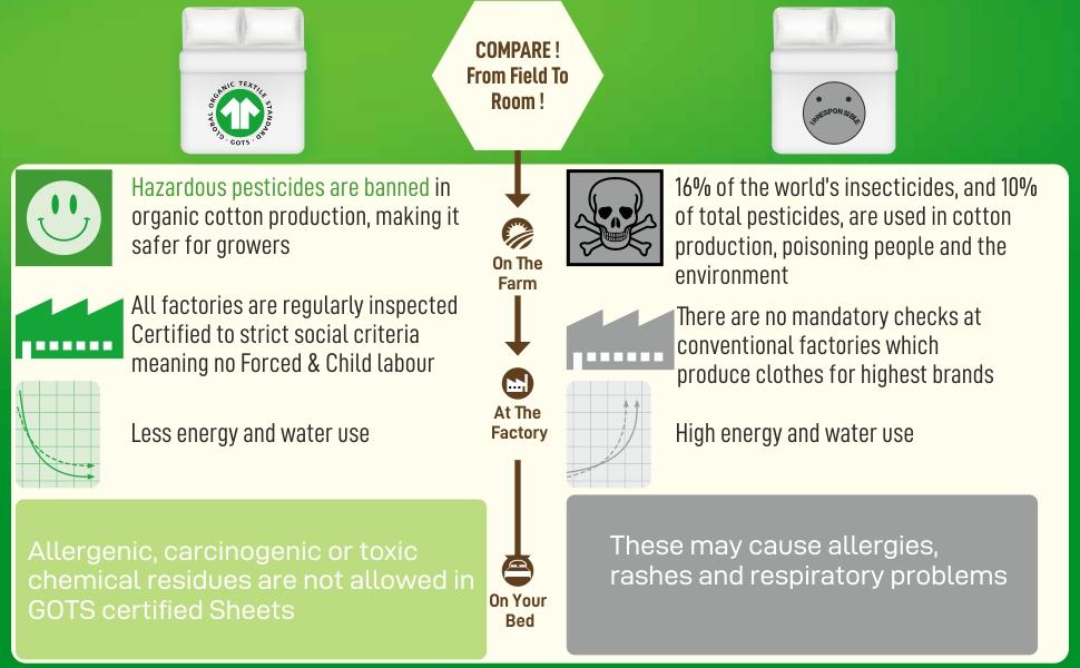 organic Sheet