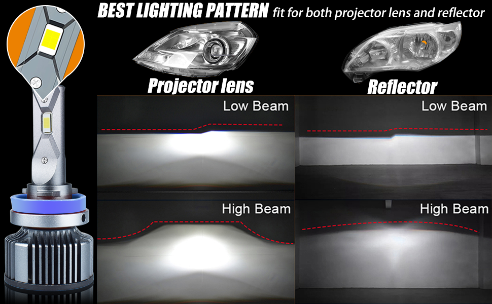 headlight for Projector and Reflector