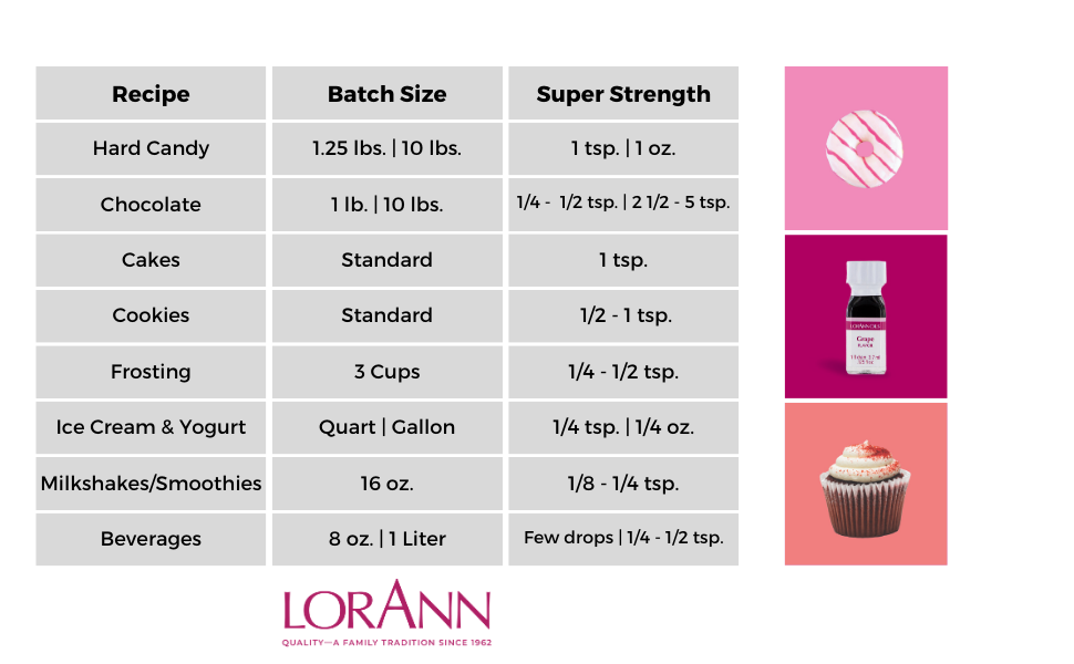 usage chart food flavors for super strength