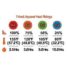 Heat Ratings
