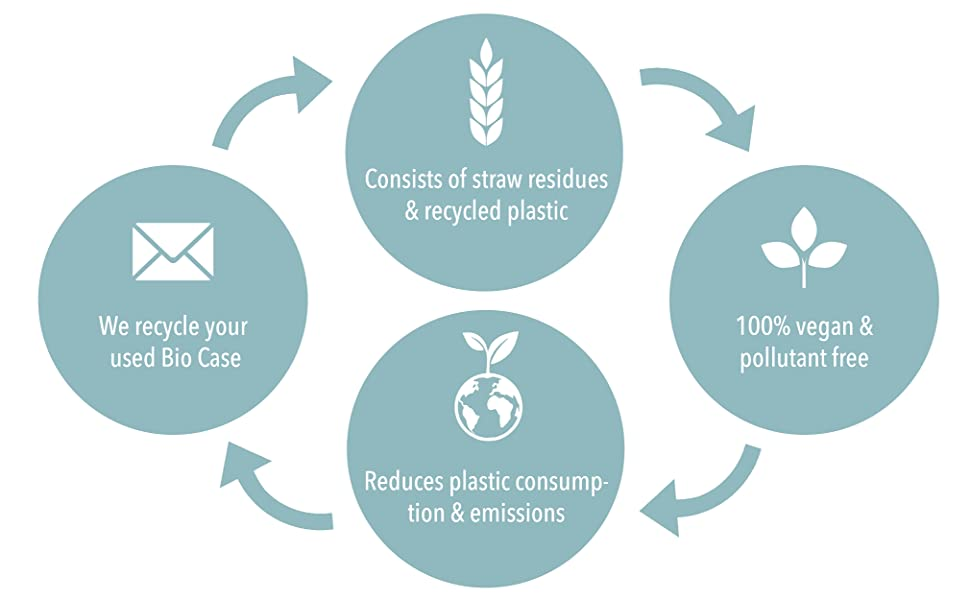 Consists of straw residues & recycled plastic, vegan & pollutant free, we recycle your used Bio Case