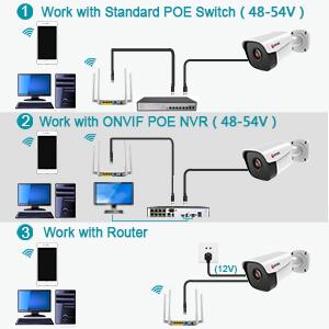 Power over Ethernet, Plug n Play
