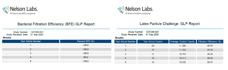 Nelson Labs Report: Delta P, WYZ face mask