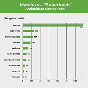 matcha vs. superfoods