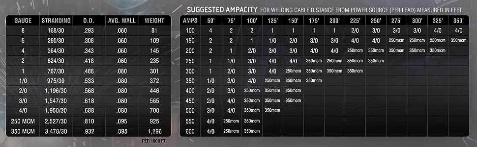 Ampacity Chart