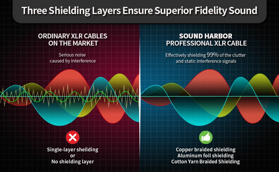 three shielding layers ensure hifi sound quality
