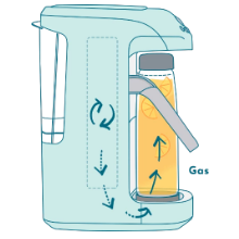 In a sealed chamber, water mixes with the Spärkel Carbonator, producing CO2.