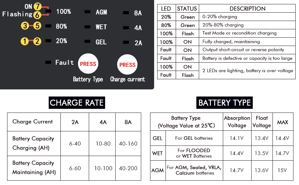 LED INDICATOR & CHARGE RATE & BATTERY TYPE