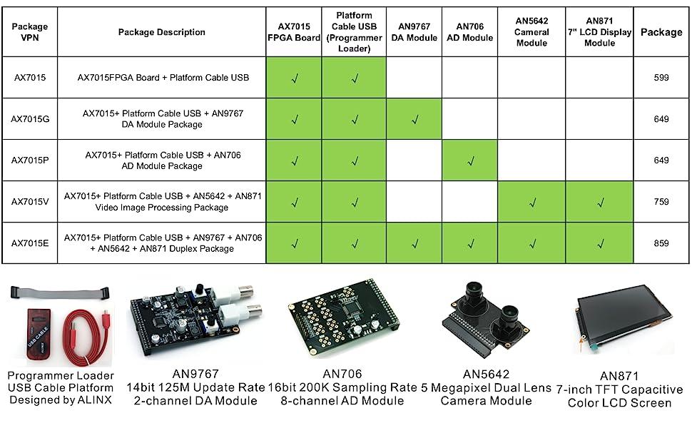 Zynq-7000 FPGA