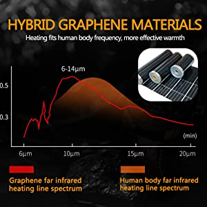 Graphene Heating Chip-- Fit the infrared band of human body