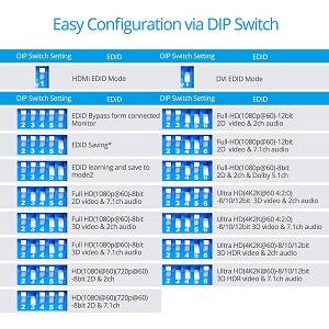 EDID DIP switch setting pre-programmed ghosting