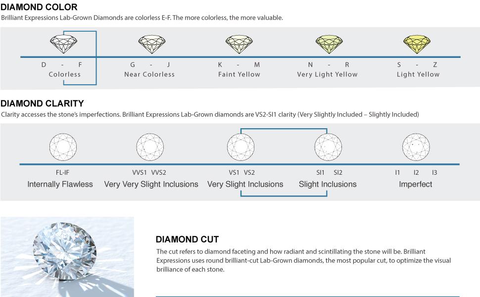 Lab-Grown diamonds, Lab-created Diamond, man-made diamond