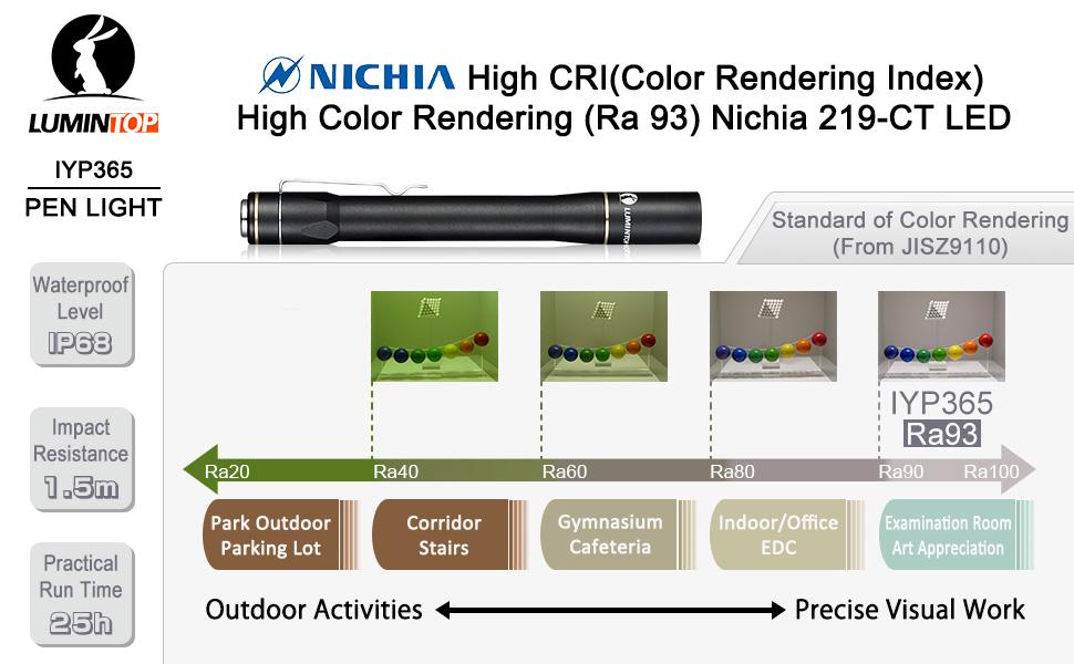 Medical Pen-lighting NICHIA Chip