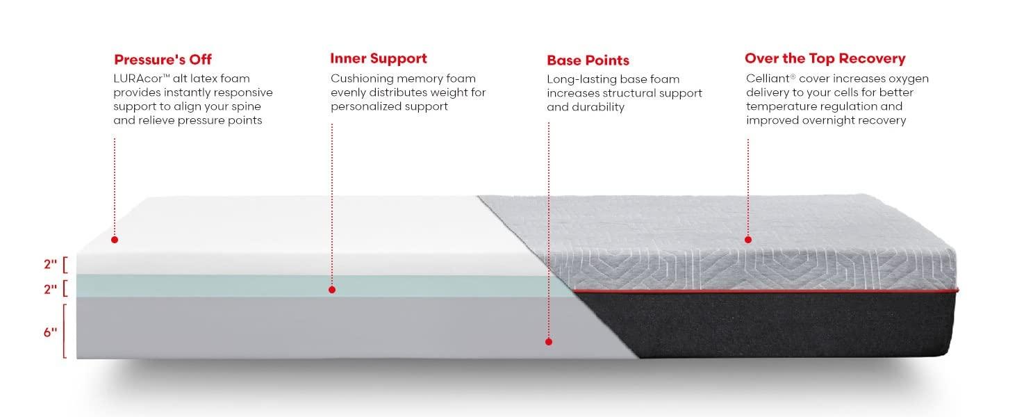 Rivet Mattress Bed Sleep recovery warranty trial USA memory foam bed in box