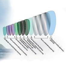 sunglass lens technology protection coating smith chromapop polarized anti glare reflective