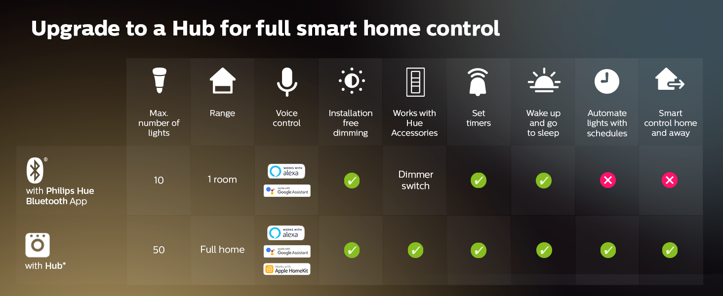 Philips;Hue;smart lighting; LED;smart home;Bluetooth;app controlled;voice control;