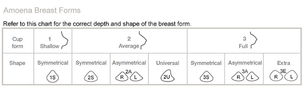 Amoena Breast Form Shapes