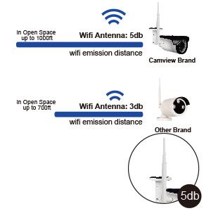 long range wireless security camera system