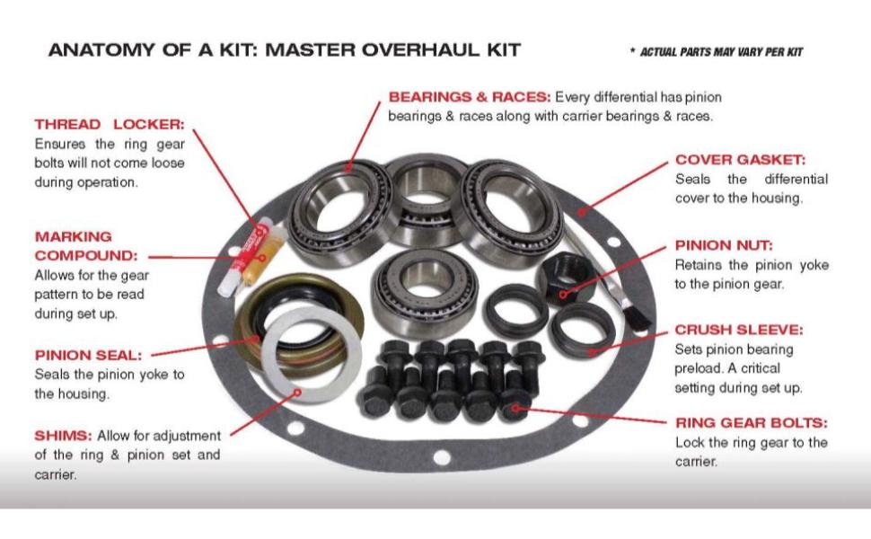 Anatomy of a Master Overhaul Kit