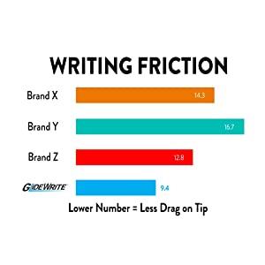 grlidewrite, pen, ink, flow, techniflo
