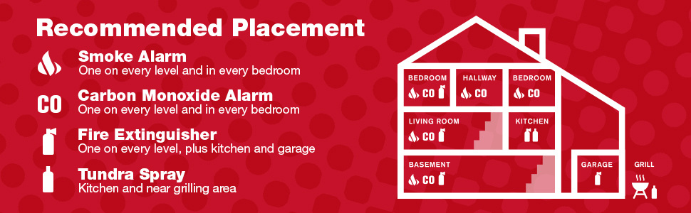 Recommended alarm placement