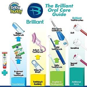 oral care guide