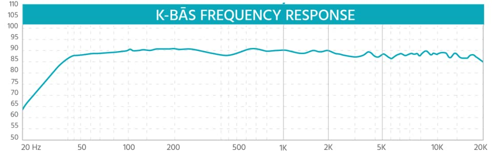 K- BAS Frequency Response
