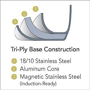 Tri-Ply Base Construction