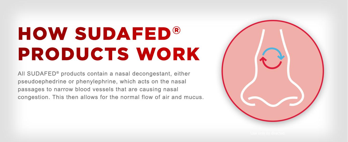 nasal decongestant, sudafed, pseudoephedrine, phenylephrine, nasal congestion, sudafed products work