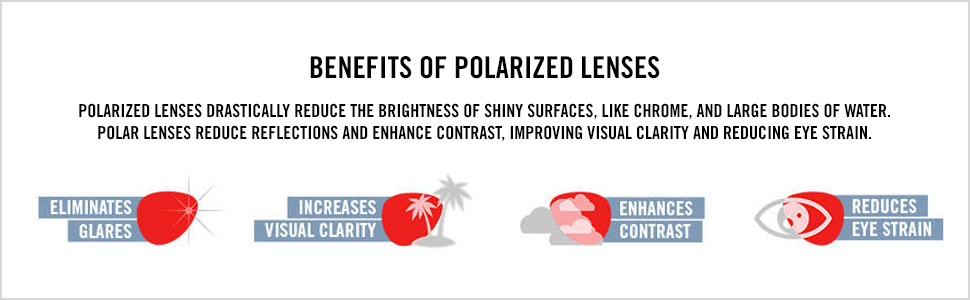 Benefits of polarized lenses, eliminates glare, visual clarity, contrast, reduces eye strain