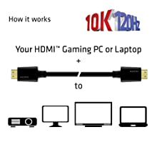 cables cac-1371 hdmi 10k 120hz gaming 48gbps