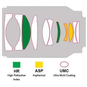 35mmAF diagram