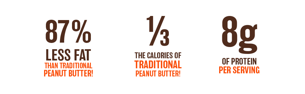 87% less fat than traditional peanut butter 8g of protein 1/3 the calories