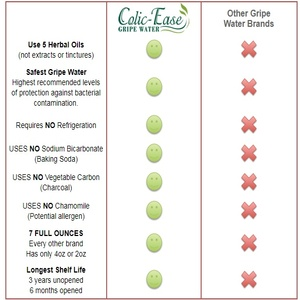 Colic-Ease Comparison