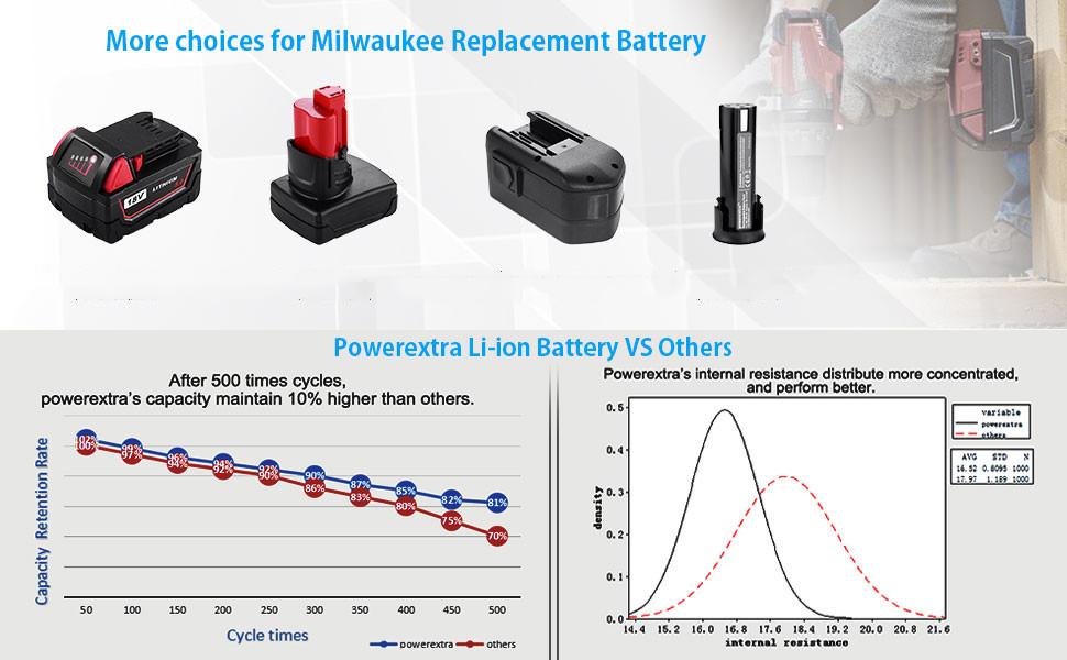 milwaukee m12 battery