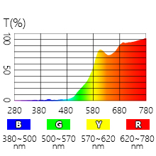 Nearly 100% blue light blocking for wavelength 395nm-500nm
