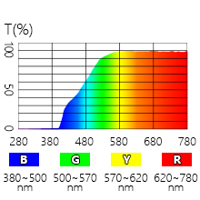 60% blue light blocking for wavelength 395nm-500nm