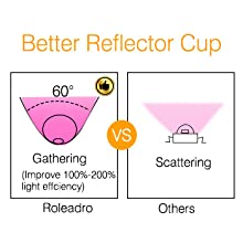 Better Reflector Cup