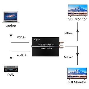 vga with 3.5mm audio signal to 2 sdi signal