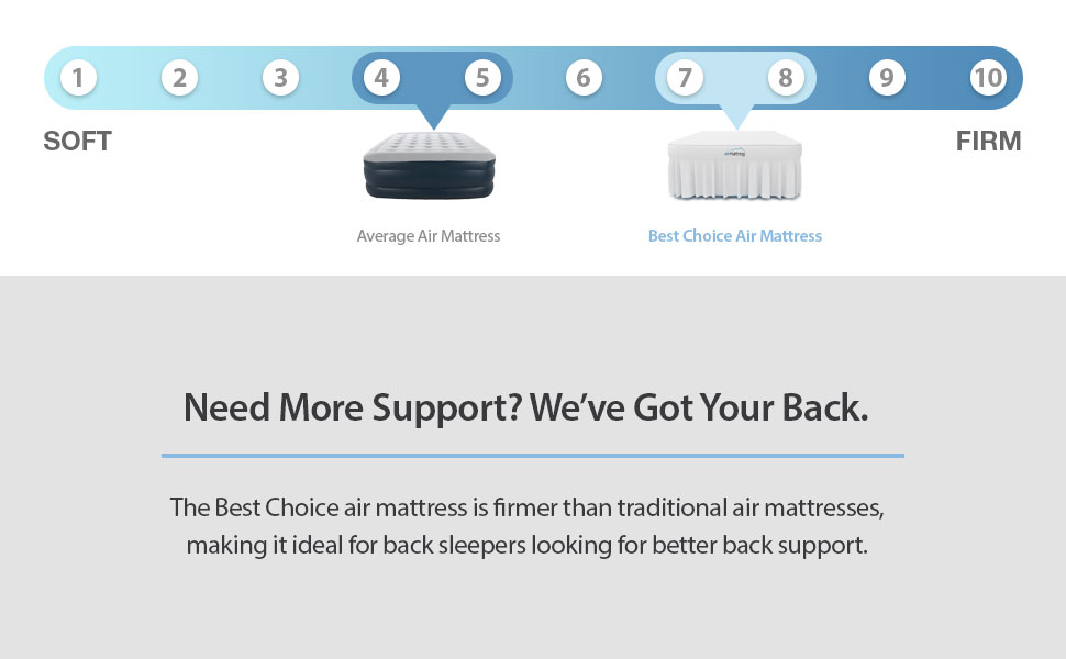 the king best choice air mattress provides better back support than most air beds