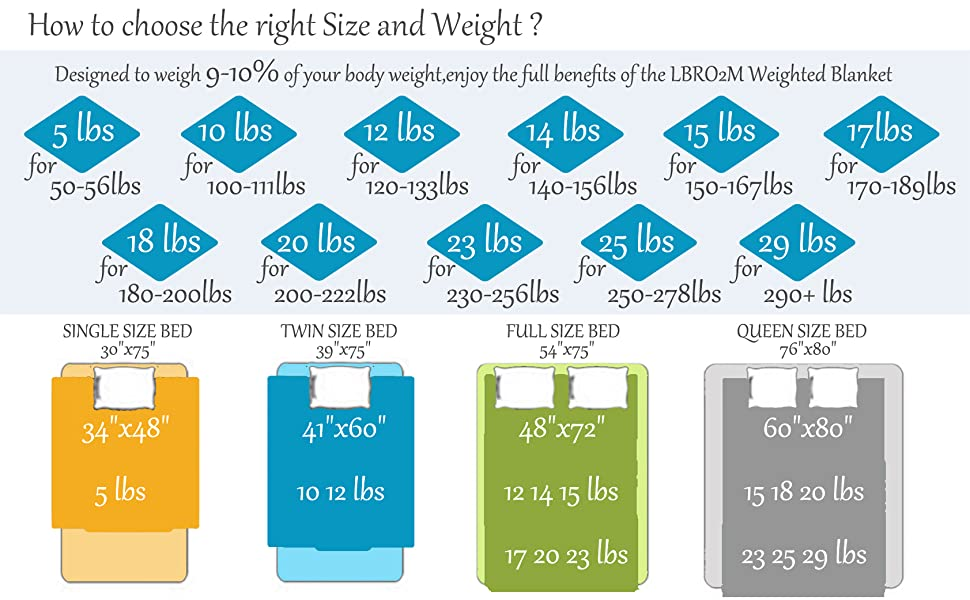 How to choose the best WEIGHT and SIZE of the weighted blanket?